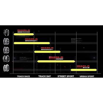 Yamaha MT-07 Tracer (35 KW) Pirelli Diablo Rosso Corsa 2 Takım 120/70ZR17 ve 180/55ZR17