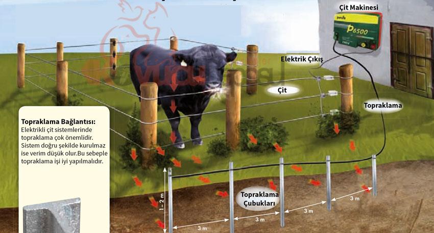 elektrikli çit topraklamasý