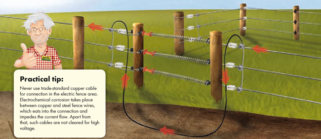 elektrikli çit kapı yer altı kablosu