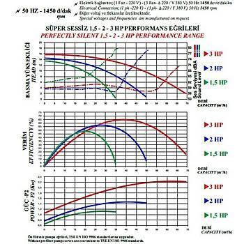 Nozbart Huzur  Serisi 3 HP Trifaze Havuz Pompasý