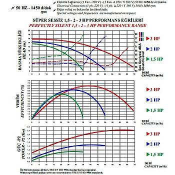 Nozbart Huzur  Serisi 2 HP Monofaze  Havuz Pompasý