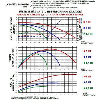 Nozbart Huzur  Serisi 2 HP Trifaze Havuz Pompasý