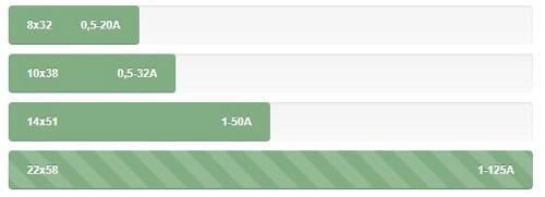 silindirik kartuþ sigortalarýn farklý ebatlar için akým standartlarý - 10x38, 14x51, 22x58 sigortalar