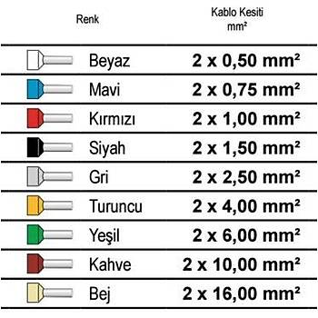 0,75 mm2 Çift Giriþli Ýzoleli Kablo Yüksüðü GVN-CYF-0.75 GWEST (500 Adet)