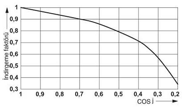 Röle Modülü - RIF-1-RPT-LDP-24DC/1X21