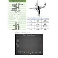 500 Watt 12/24V Rüzgar Türbini + Þarj kontrol ünitesi