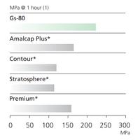 SDI GS-80 2 Lik Kapsül Amalgam %40 Gümüþ 50 Adet