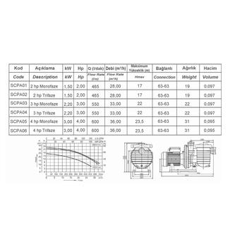 Superpool - SCPA Serisi 3 hp Monofaze Havuz Pompasý