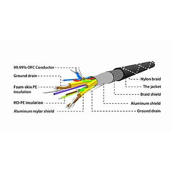 Gembird Yüksek Hýzlý Kopmaya Dayanýklý HDMI Kablo
