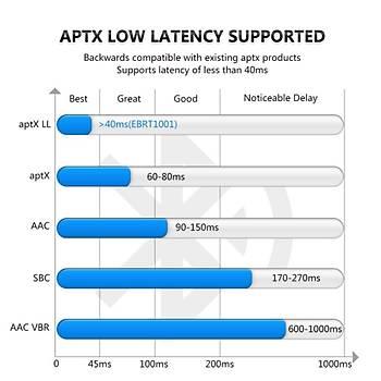 APTX LL Dijital Optik TOSLINK Bluetooth 4.1 Verici Alýcý Adaptörü