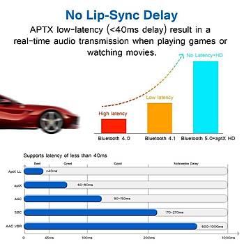 APTX-HD LL Dijital Optik TOSLINK BT 5.0 Verici Alýcý Adaptörü SPDIF HIFI