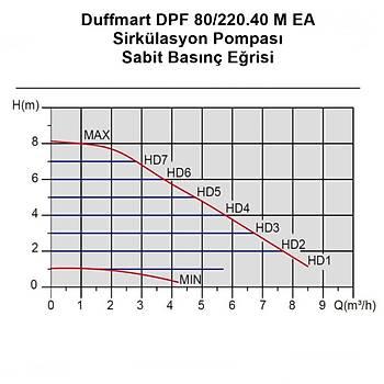 Duffmart DF30060 Duffmart DPF 80/220.40 M EA Sirkülasyon Pompasý
