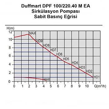 Duffmart DF30070 Duffmart DPF 100/220.40 M EA Sirkülasyon Pompasý