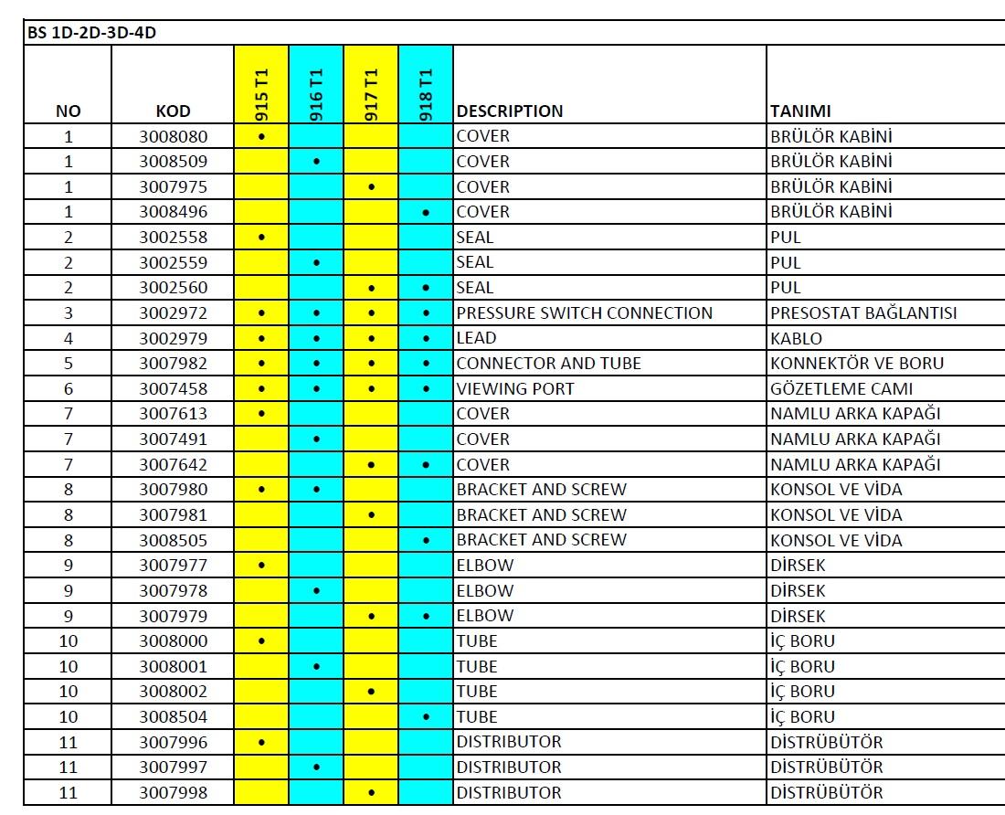 Riello Gulliver BS 1D-2D-3D-4D Gaz brulor parça listesi