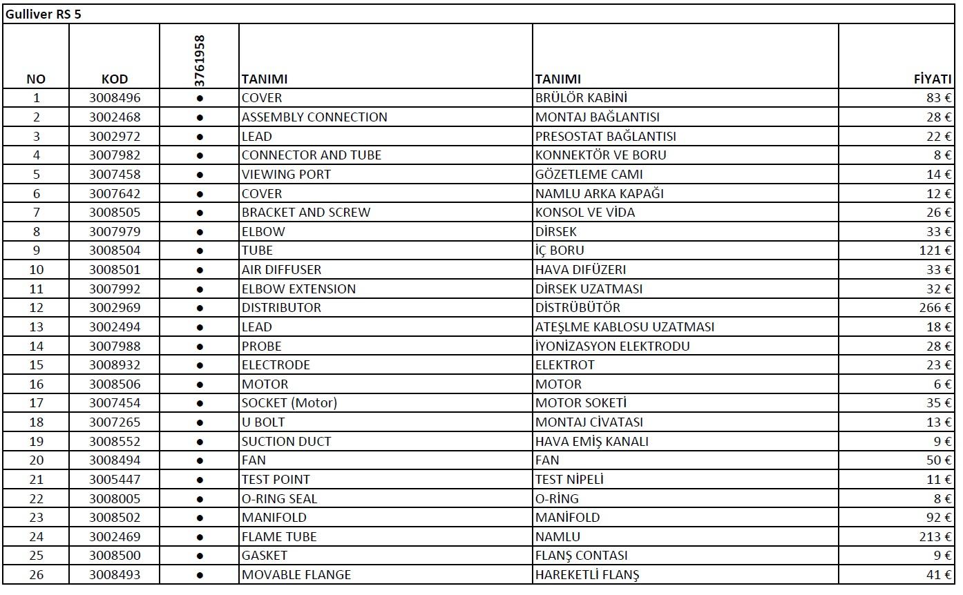 Riello Gulliver RS5 Gaz brulor parça listesi