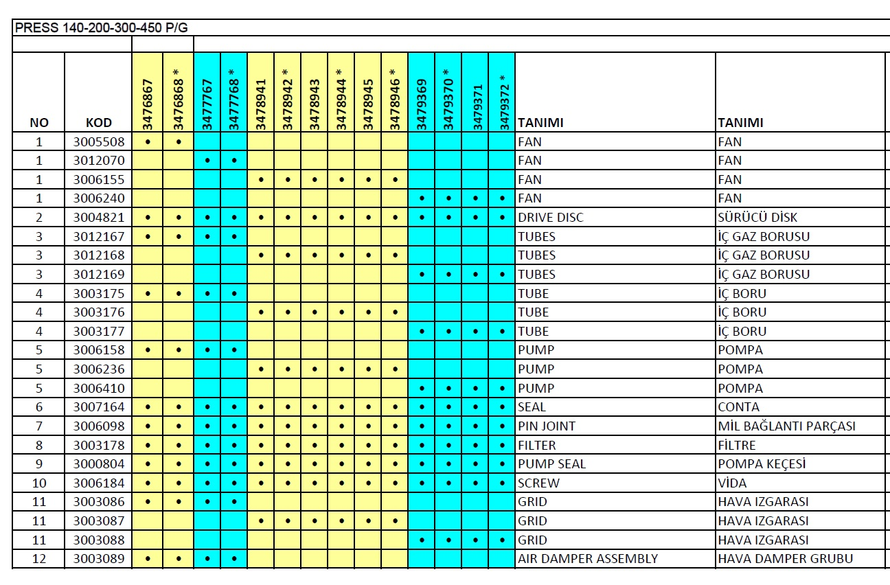 Riello Press P 140-200-300-450 PG Motorin brülör Parça listesi 1