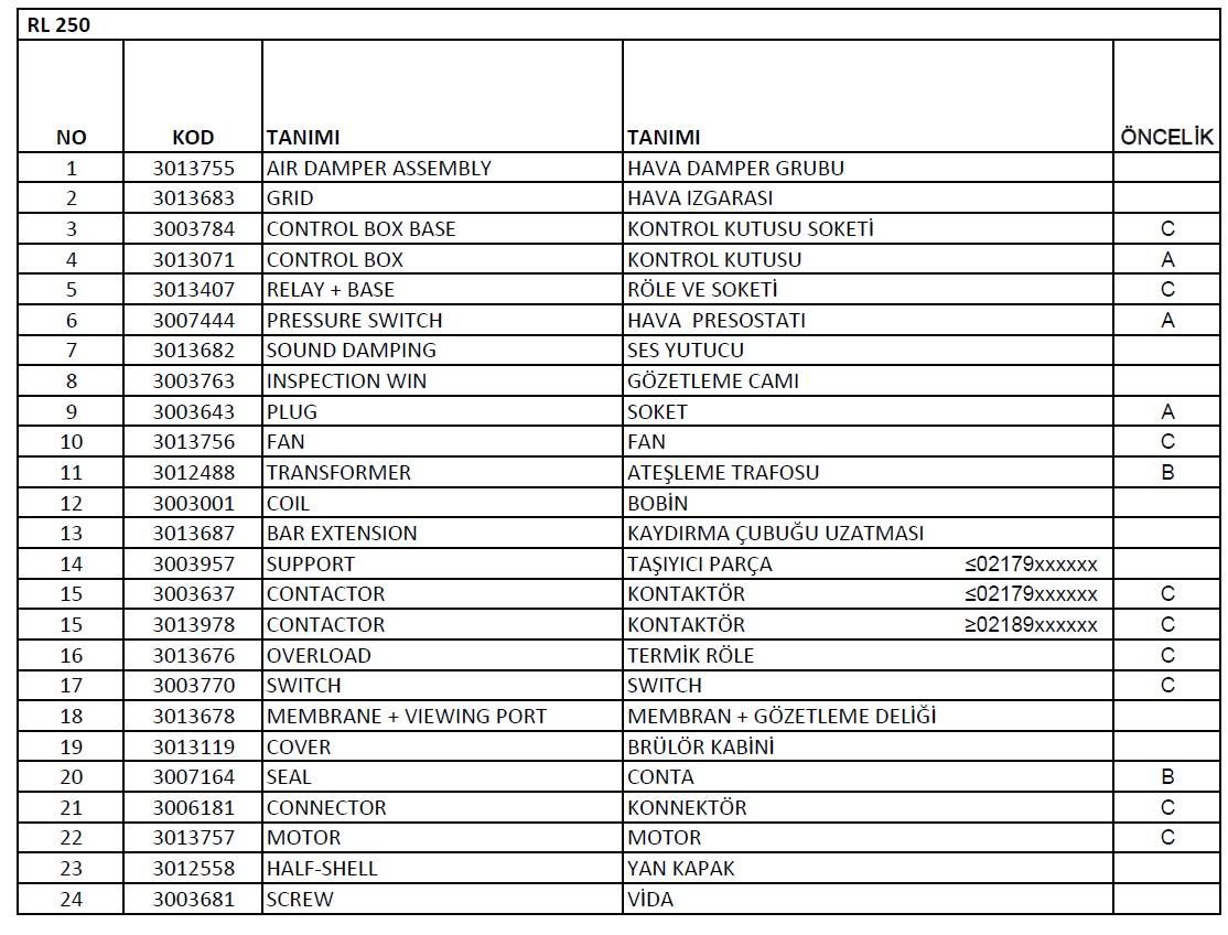 Riello RL 250 Motorin brülör Parça listesi 1