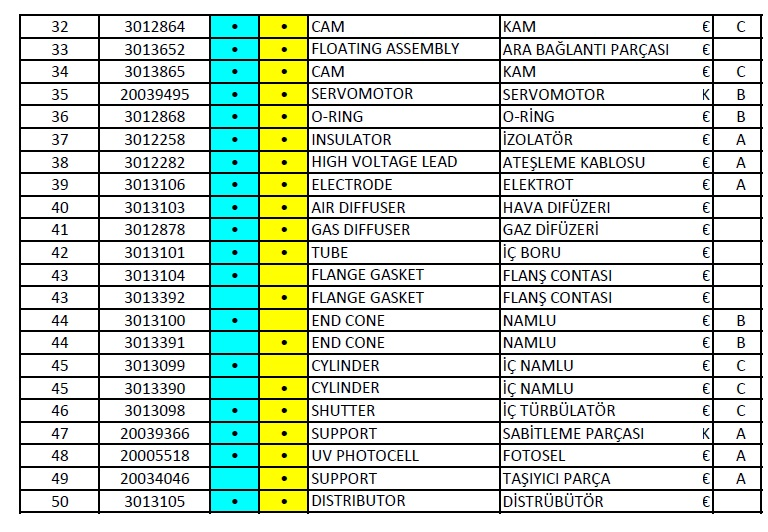Riello RS 1000 M-BLU Gaz brülör Parça listesi 2