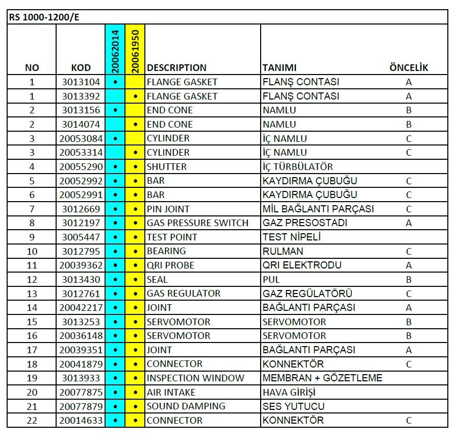 Riello RS 1000-1200 E C01 FS1 Gaz brülör Parça listesi 1