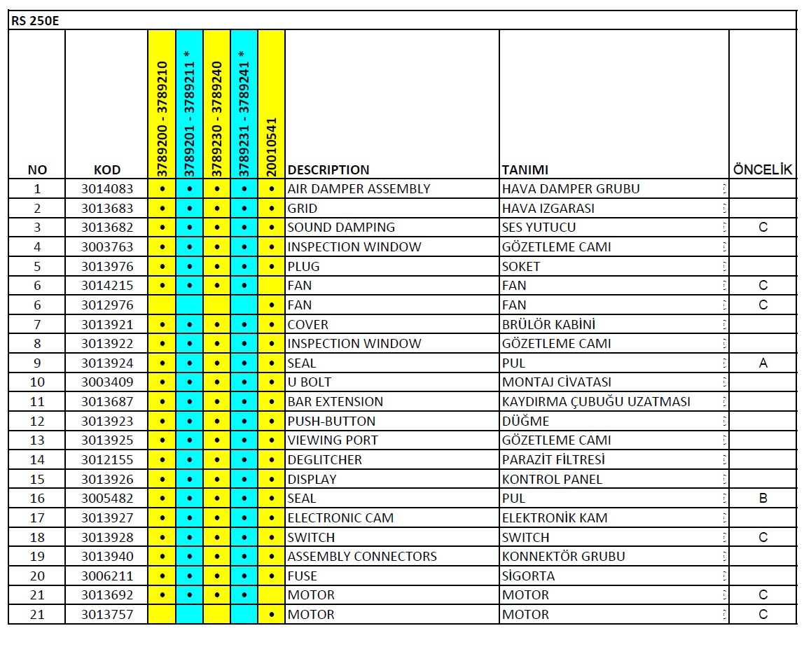 Riello RS 250 E Gaz brülör Parça listesi1