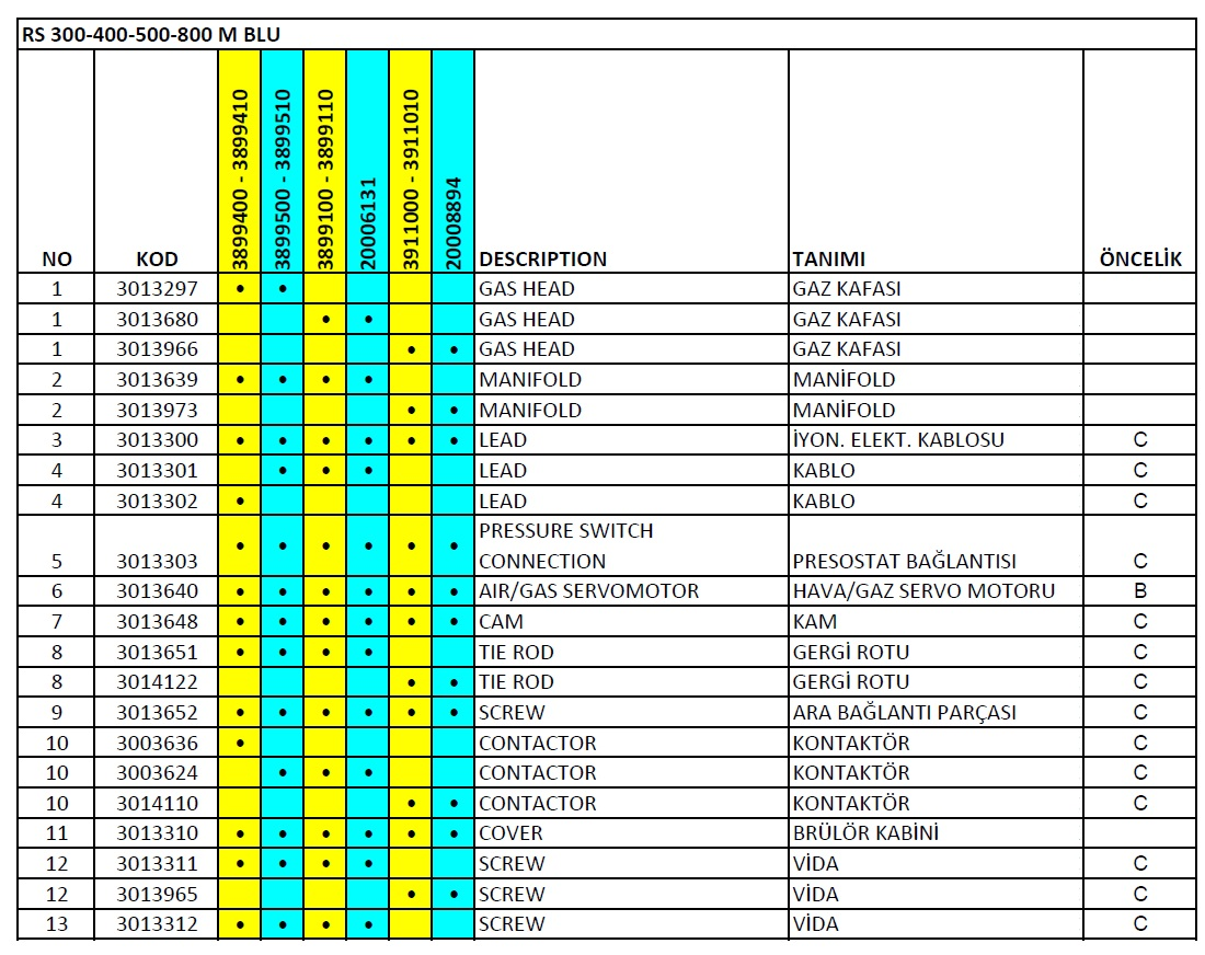 Riello RS 300-400-500-800 M BLU Gaz brülör Parça listesi 1