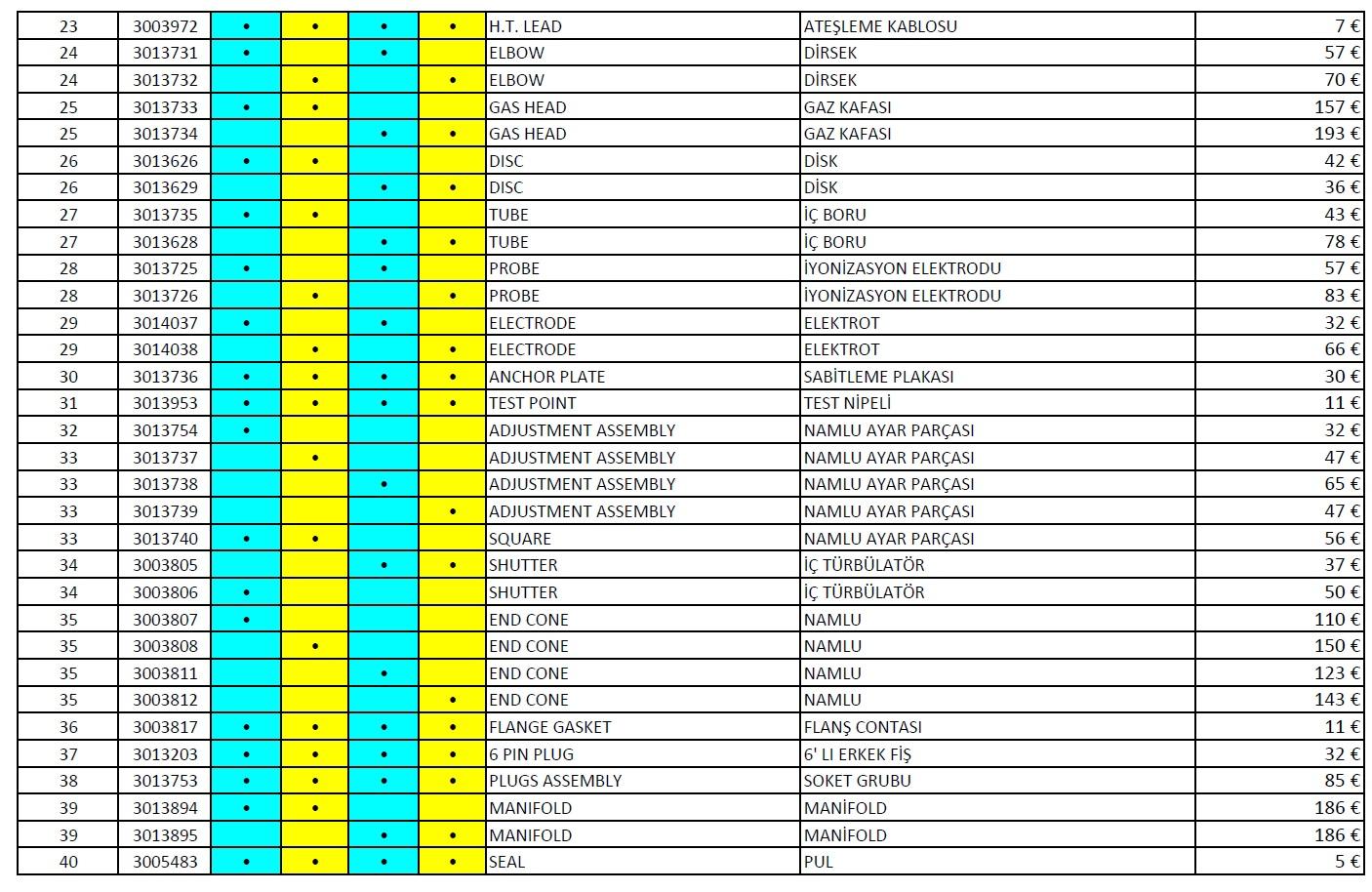 Riello RS 34-44 Gaz brulor parça listesi
