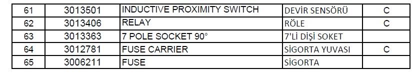 Riello RS 650 EV BLU Gaz brülör Parça listesi 3