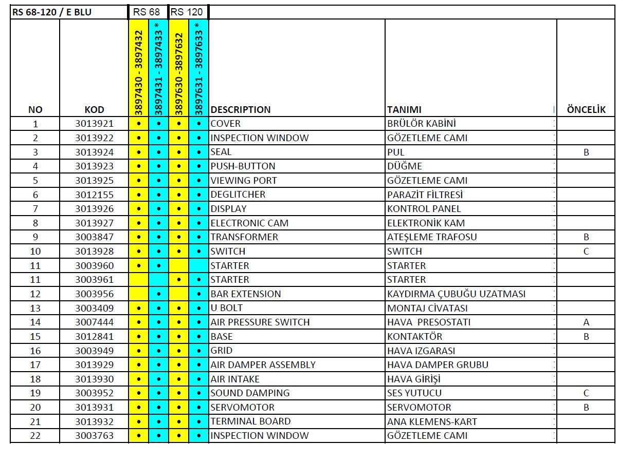 Riello RS 68-120 E BLU Gaz brülör Parça listesi 1