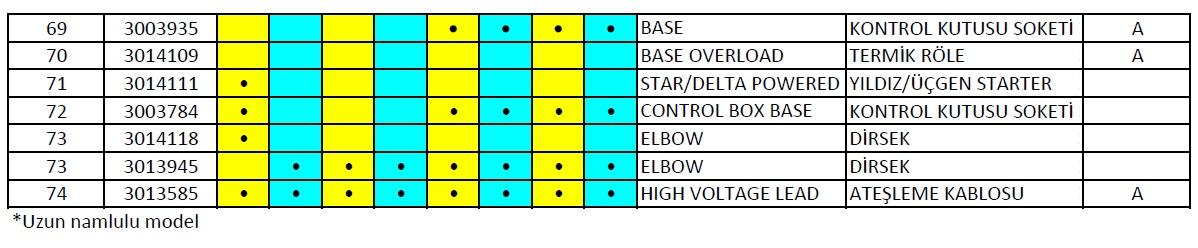 Riello RS300-400-500-800 E BLU -- RS 300-400 P BLU Gaz brülör Parça listesi 5