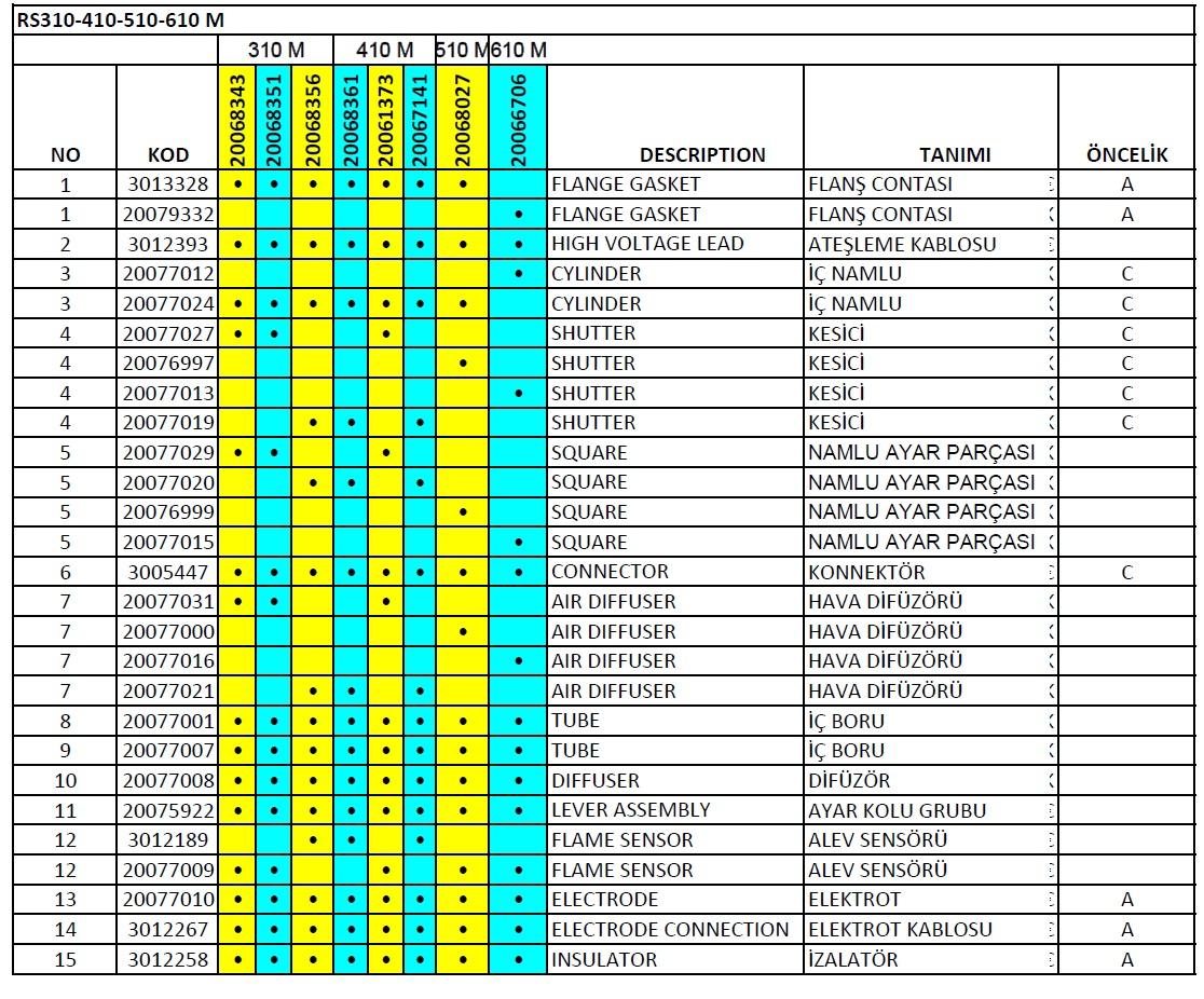 Riello RS310-410-510-610 M Gaz brülör Parça listesi 1
