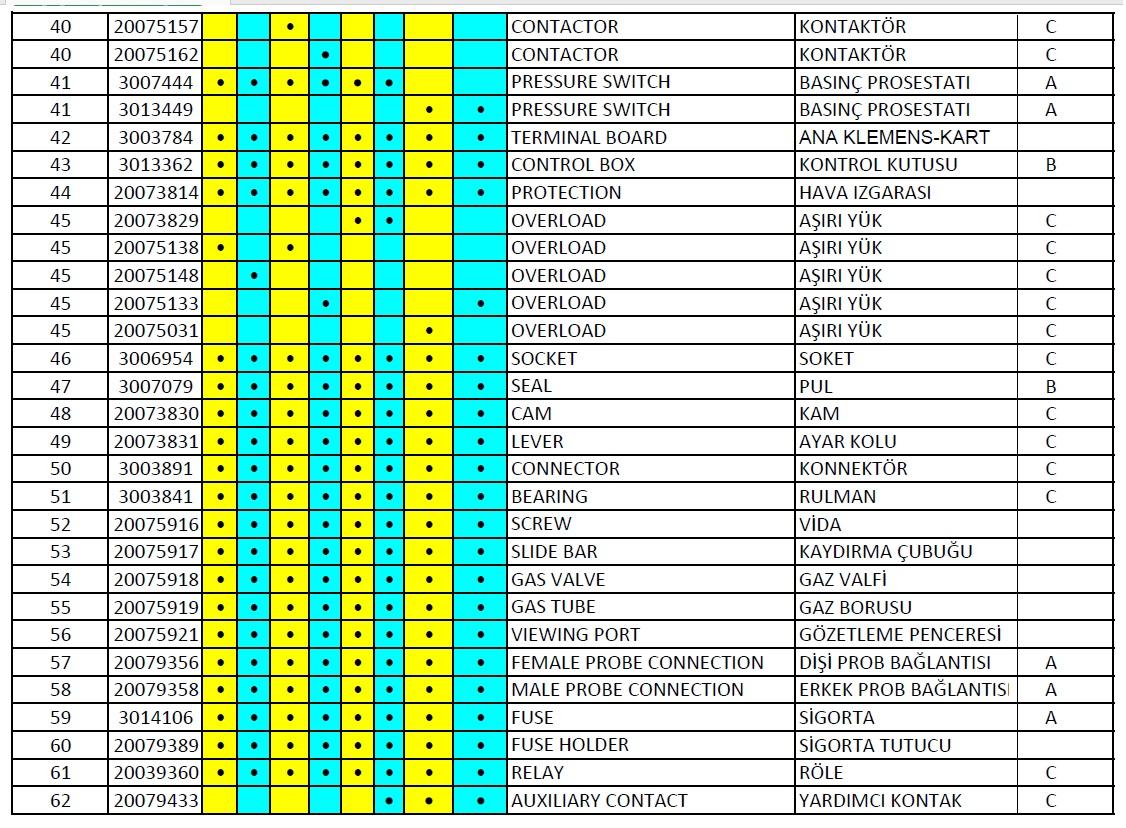 Riello RS310-410-510-610 M Gaz brülör Parça listesi 3