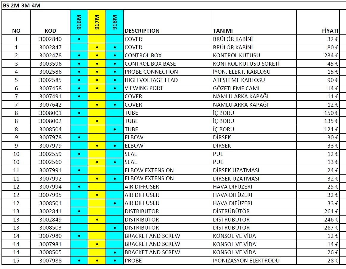 Riello, BS 2M-3M-4M Gaz brülör parça listesi 1