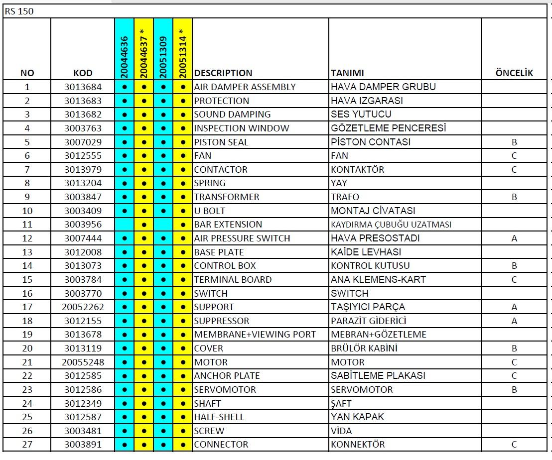 Riello, RS 150 Gaz brülör parça listesi 1