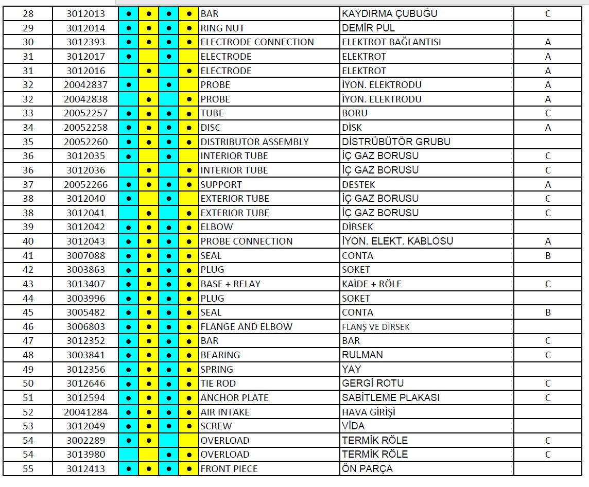 Riello, RS 150 Gaz brülör parça listesi 2