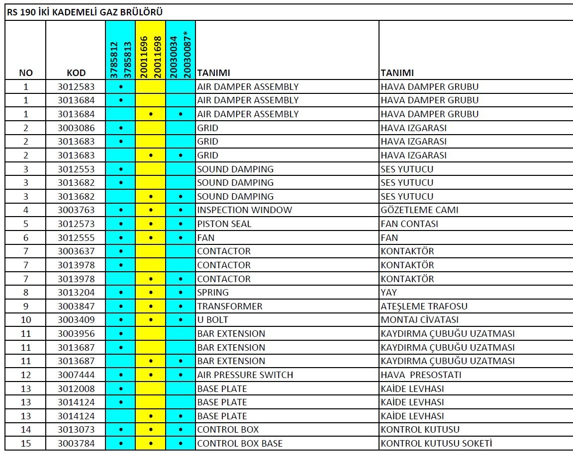 Riello, RS 190 Gaz brülör parça listesi 1