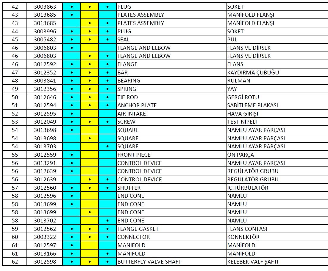 Riello, RS 190 Gaz brülör parça listesi 3
