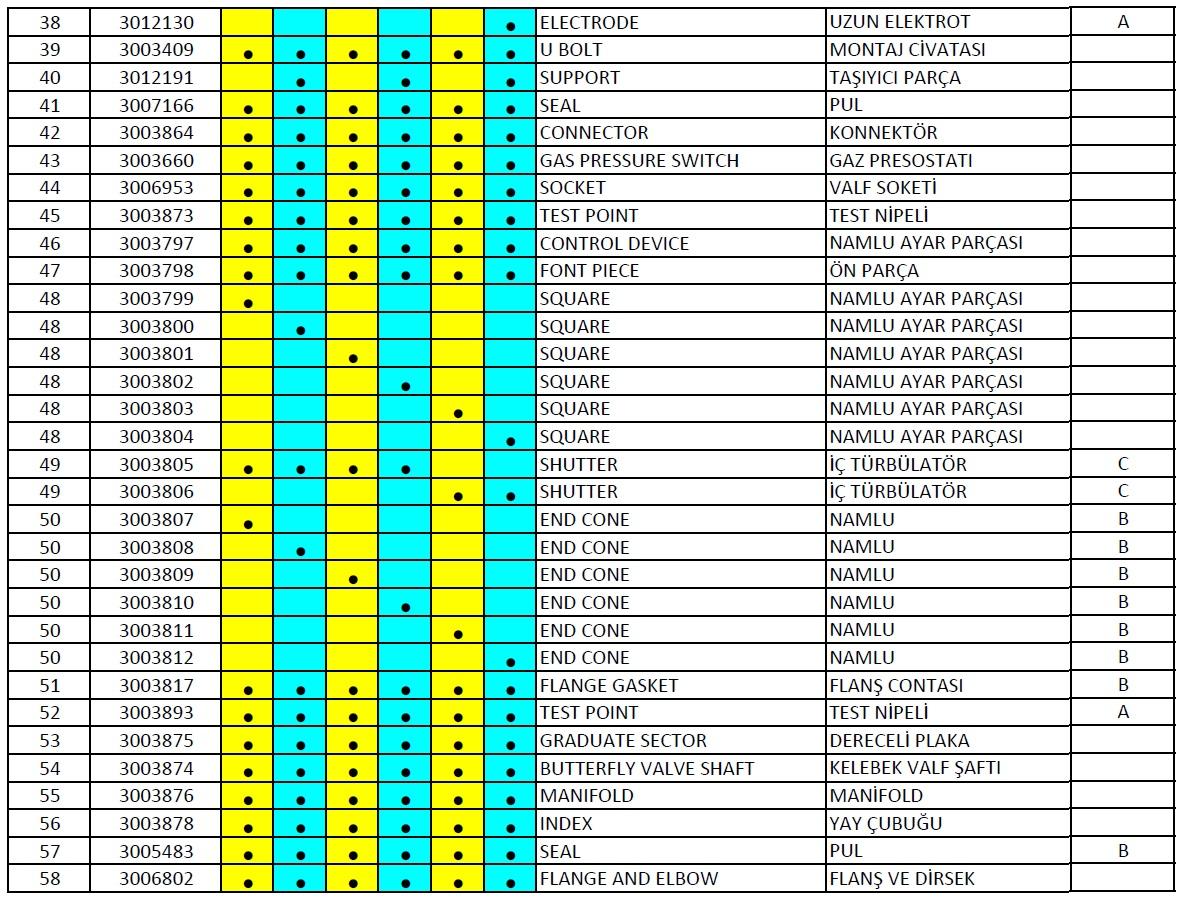 Riello, RS 28 38 50 M Gaz brülör parça listesi 3