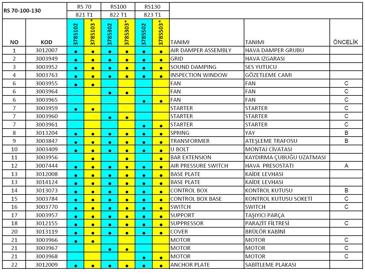 Riello, RS 70-100-130 Gaz brülör parça listesi 1