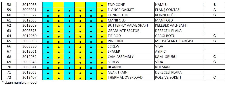 Riello, RS 70-100-130 Gaz brülör parça listesi 4