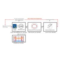 MIL-STD-810 Vibro-Akustik-Sýcaklýk Testi  / Vibro-Acoustic-Temperature