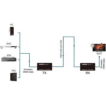Dark DK-HD-E601 E601 60M Cat5E/6 Network Üzerinden HDMI Mesafa Uzatýcýsý