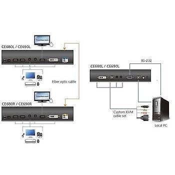 Aten CE690 20 Km DVI-D to LC Fiber Optik  USB DVI-D 1920x1200 Fiber Optik Mesafe Uzatma Cihazý