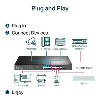 Tp-Link TL-SG1218MP 18 Port Gigabit 16 Port PoE+ 250W 2 Port SFP Rackmount PoE+ Switch