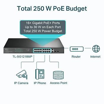 TP-LINK TL-SG1218MP 18P GIGABIT 16P POE SWITCH+ 2SFP