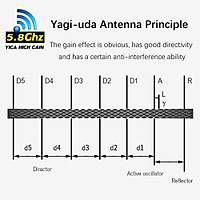 DJI Mavic 2 Pro Kumanda Sinyal Güçlendirici Yagi Anten 2.5-3.5KM