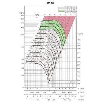 Ventsan BSY 355-A Çift Emiþli Radyal Fan (seyrek kanat serisi)