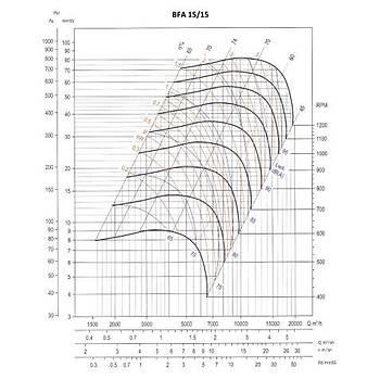 Ventsan BFT Serisi 15/15 Çift Emiþli Radyal Fan (alçak basýnç serisi)