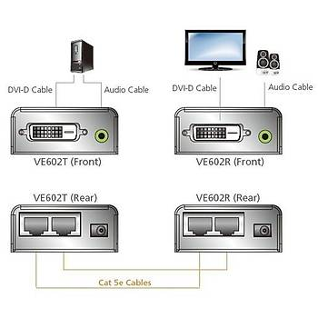 Aten VE602 60Mt DVI-D to CAT Dvý Dual Lýnk 1024x768 DVI-D Sinyal Uzatma Cihazý