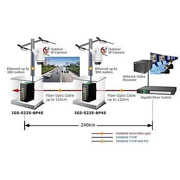 Planet PL-IGS-5225-8P4S 8 Port Gigabit PoE 4 Port SFP 240W L2+ Endüstriel Yönetilebilir Switch