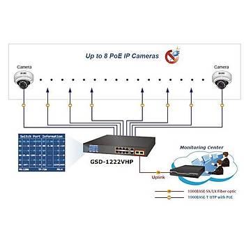 Planet PL-GSD-1222VHP 8 Port Gigabit PoE 2 Port 1000Base-T SFP 120W PoE Switch